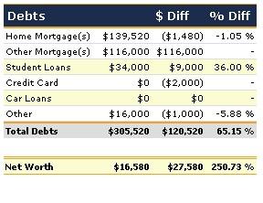 March - Debt